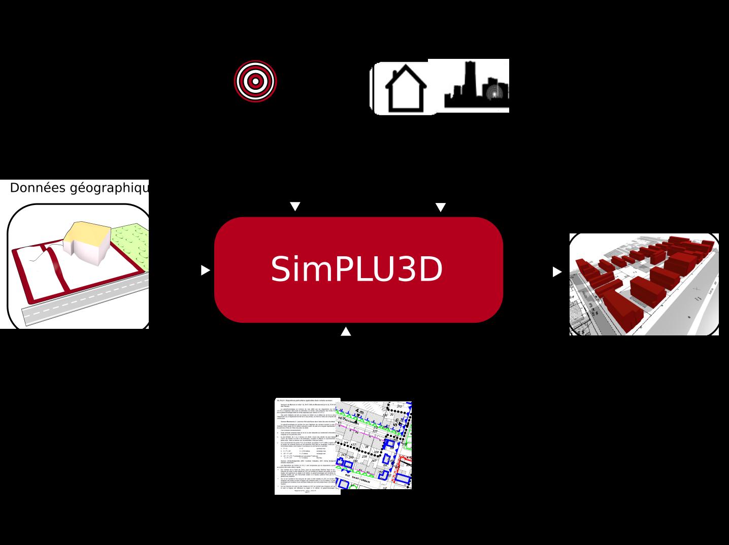 Principe de fonctionnement de SimPLU3D